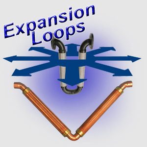 expansion loops diagram